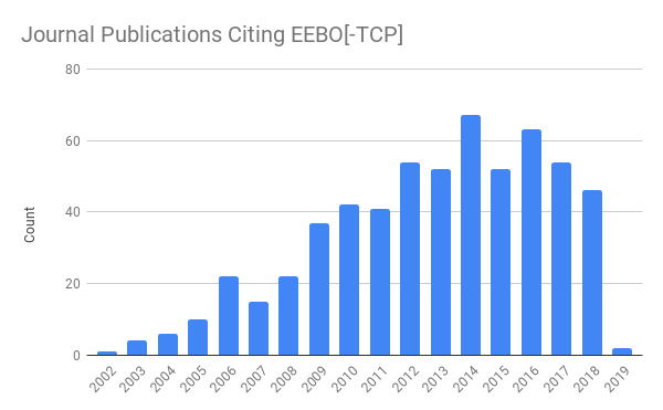 A cursory search of two major online databases of academic publications, ProQuest and ProjectMUSE, reveals that scholarly citation of EEBO in academic journals has steadily increased during the past two decades.